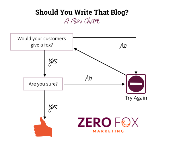 Should you write that blog? A Flow Chart.